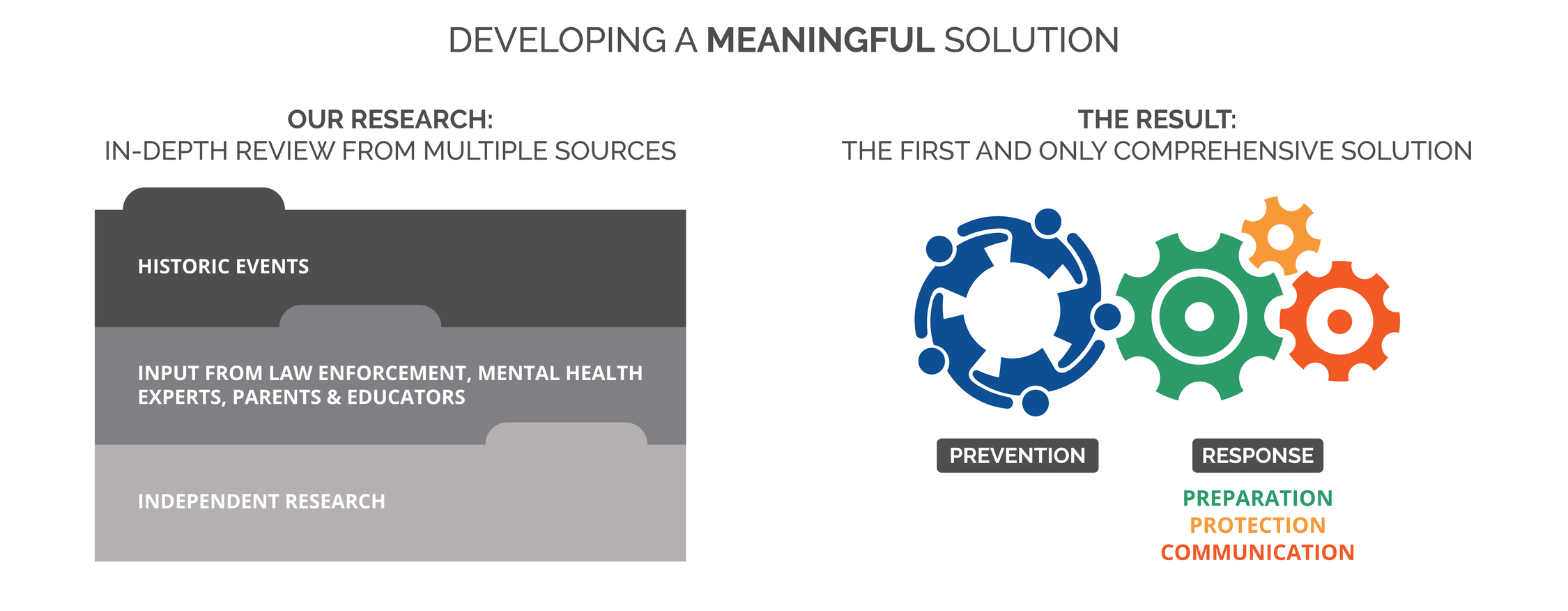 Chart of Blue Refuge's Meaningful Solution.